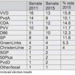 Dutch political landscape more divided than ever