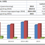 Half Year Reports Financial Supervision